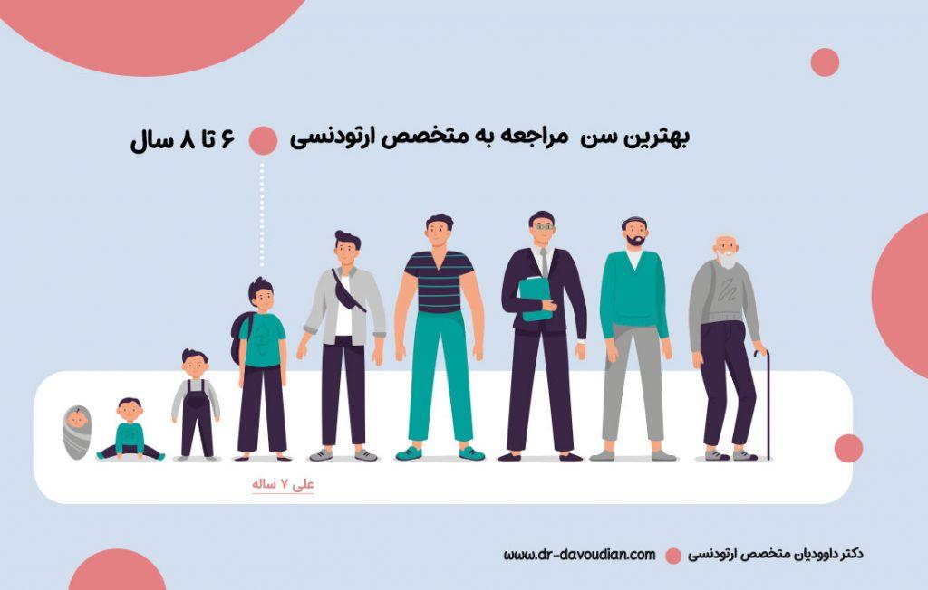 تصویری که رده های سنی یک شخص را نشان می دهد و بهتین سن مراجعه به متخصص ارتودنسی را سنین 6 تا 8 سال معرفی می کند